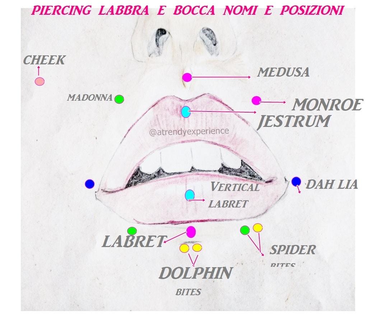 piercing tutti i nomi piercing labbra e bocca esterna