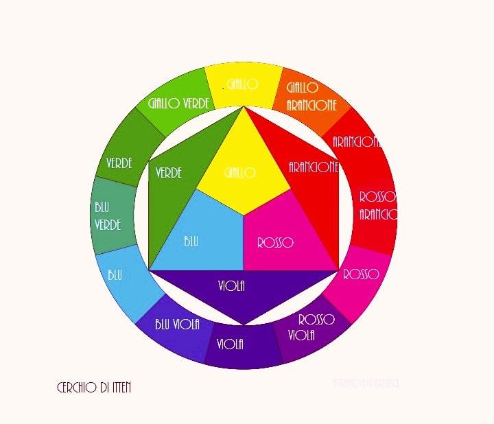 cerchio di itten per abbinare i colori